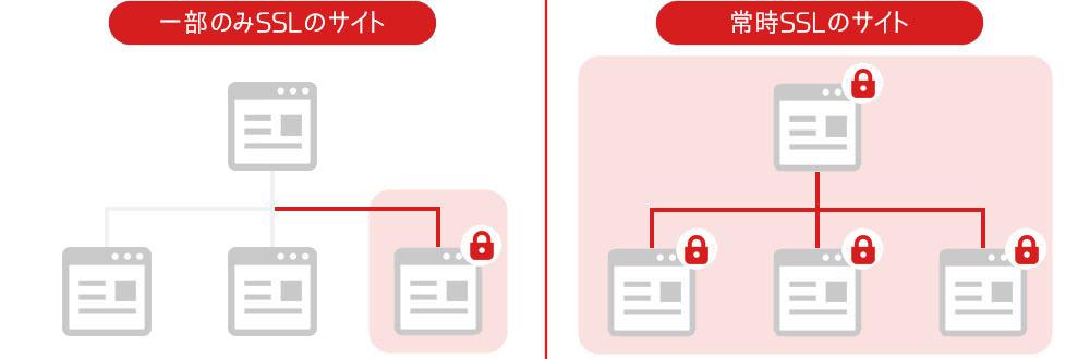 常時SSLのイメージ図